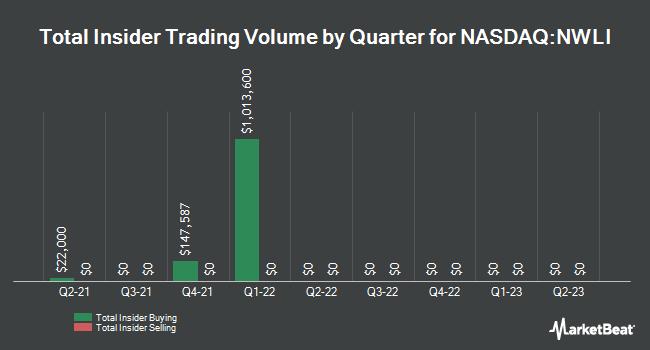 Insider Trades by Quarter for National Western Life Group (NASDAQ:NWLI)
