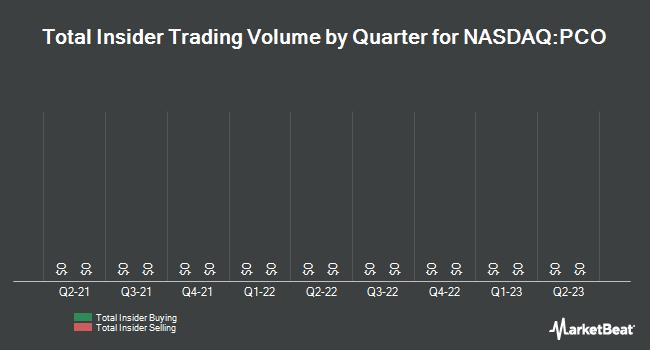 Insider Trades by Quarter for Pendrell (NASDAQ:PCO)