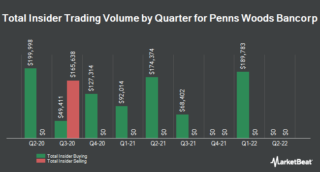 Insider Trading History for Penns Woods Bancorp (NASDAQ:PWOD)