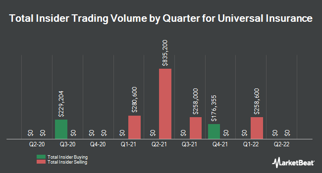 Insider Trades by Quarter for Universal Insurance (NYSE:UVE)