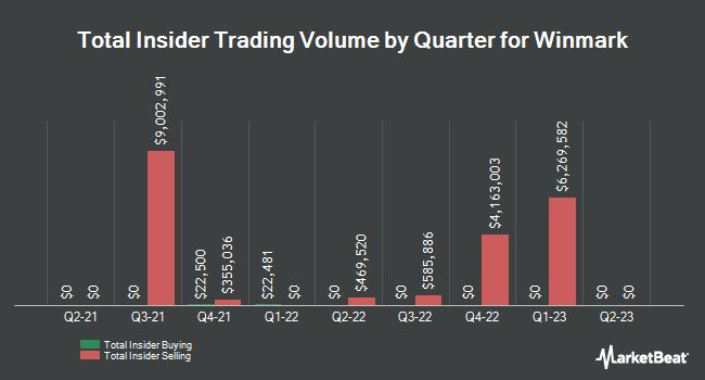 Insider Trading History for Winmark (NASDAQ:WINA)