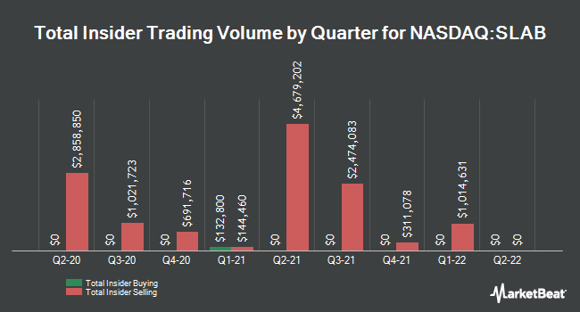 Insider Trades by Quarter for Silicon Laboratories (NASDAQ:SLAB)