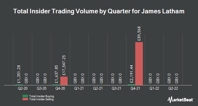 Insider Trades by Quarter for James Latham (LON:LTHM)