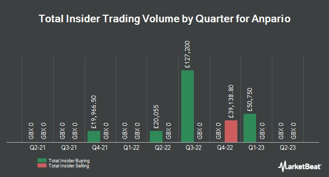 Insider Trades by Quarter for Anpario (LON:ANP)