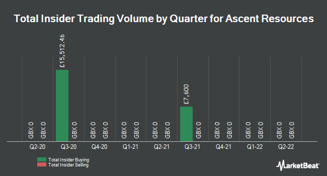 Insider Trades by Quarter for Ascent Resources (LON:AST)