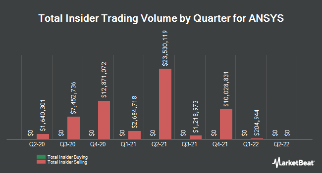 Insider Trades by Quarter for ANSYS (NASDAQ:ANSS)