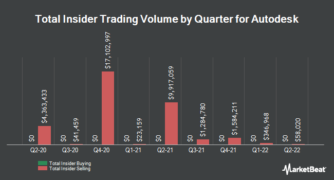 Insider Trades by Quarter for Autodesk (NASDAQ:ADSK)
