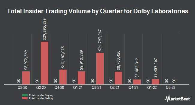 Insider Trades by Quarter for Dolby Laboratories (NYSE:DLB)