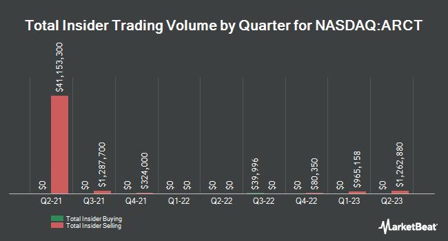 Insider Trading History for Arcturus Therapeutics (NASDAQ:ARCT)