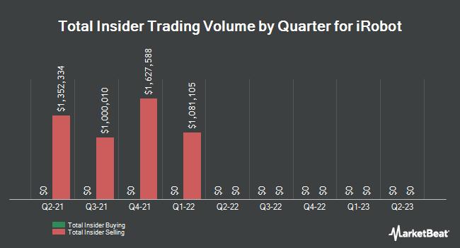 Insider Trading History for iRobot (NASDAQ:IRBT)