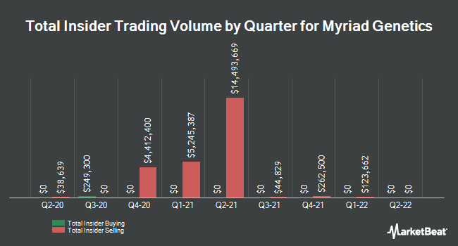 Insider Trades by Quarter for Myriad Genetics (NASDAQ:MYGN)