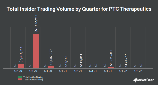 Insider Trades by Quarter for PTC Therapeutics (NASDAQ:PTCT)