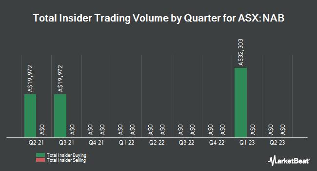 Insider Trading History for National Australia Bank (ASX:NAB)