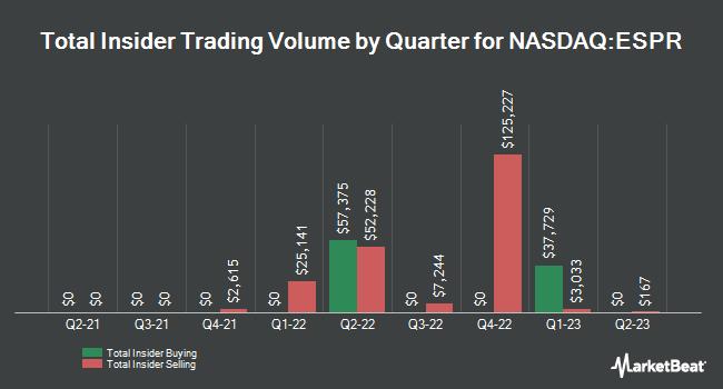 Insider Trades by Quarter for Esperion Therapeutics (NASDAQ:ESPR)