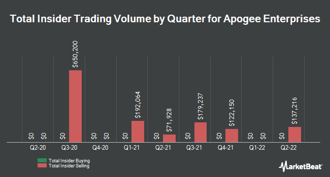 Insider Trades by Quarter for Apogee Enterprises (NASDAQ:APOG)