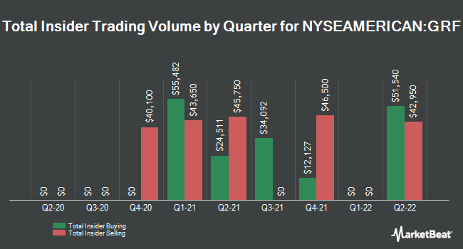 Insider Trades by Quarter for Eagle Capital Growth Fund (NYSEAMERICAN:GRF)
