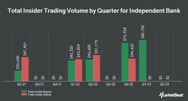 Insider Trades by Quarter for Independent Bank Corporation (NASDAQ:IBCP)