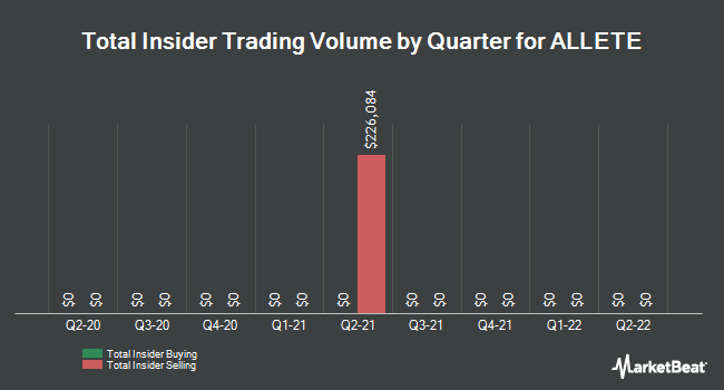 Insider Trades by Quarter for ALLETE (NYSE:ALE)