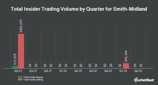 Insider Trades by Quarter for Smith-Midland (OTCMKTS:SMID)