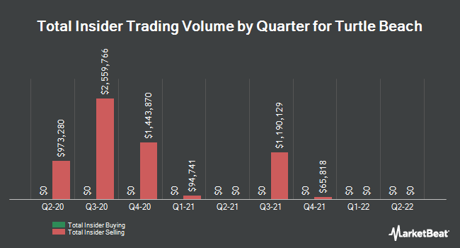 Insider Trades by Quarter for Turtle Beach Corporation (NASDAQ:HEAR)