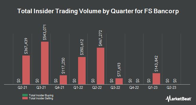 Insider Trades by Quarter for FS Bancorp (NASDAQ:FSBW)