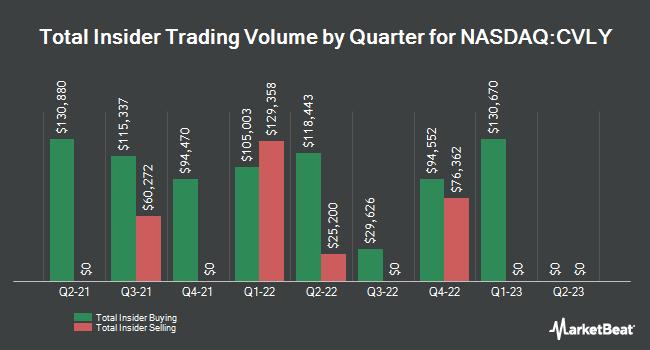Insider Trades by Quarter for Codorus Valley Bancorp (NASDAQ:CVLY)
