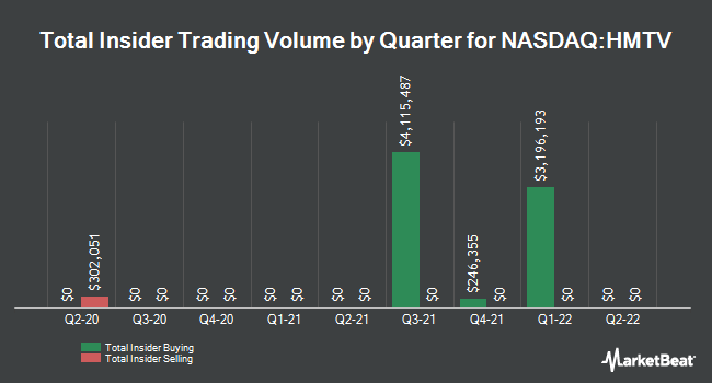 Insider Trades by Quarter for Hemisphere Media Group (NASDAQ:HMTV)