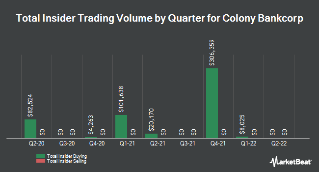 Insider Trading History for Colony Bankcorp (NASDAQ:CBAN)