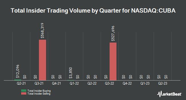 Insider Trading History for Herzfeld Caribbean Basin Fund (NASDAQ:CUBA)