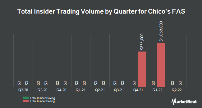 Insider Trades by Quarter for Chico`s FAS (NYSE:CHS)
