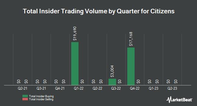 Insider Trades by Quarter for Citizens (NASDAQ:CIZN)