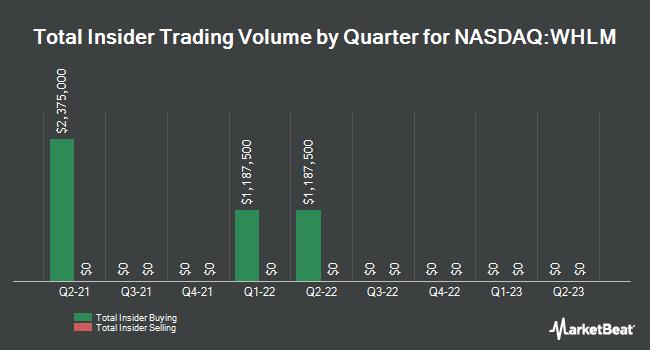 Insider Trades by Quarter for Wilhelmina International (NASDAQ:WHLM)