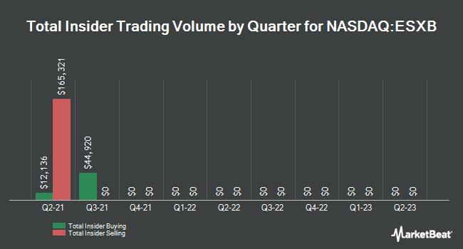 Insider Trades by Quarter for Community Bankers Trust Corp. (NASDAQ:ESXB)