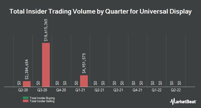 Insider Trades by Quarter for Universal Display (NASDAQ:OLED)