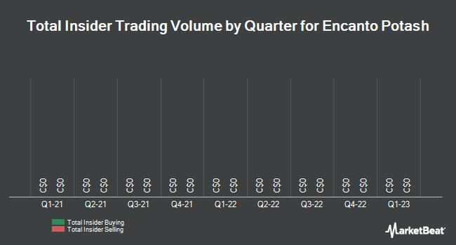 Insider Trades by Quarter for Encanto Potash (CVE:EPO)