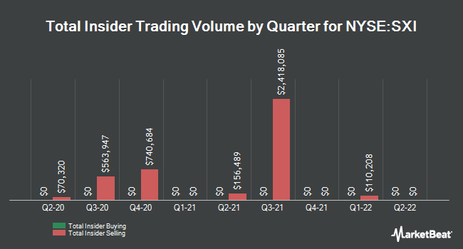 Insider Trades by Quarter for Standex Int'l (NYSE:SXI)
