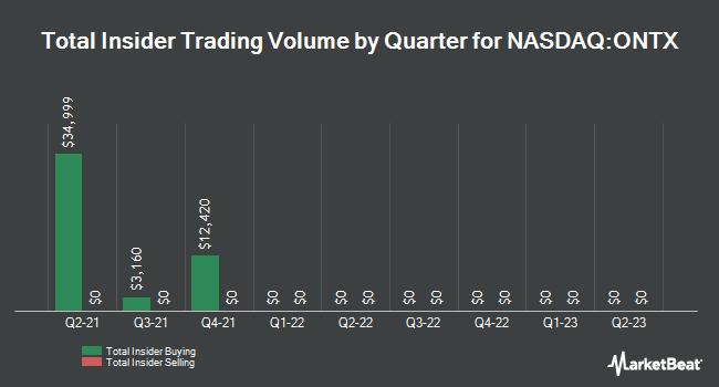 Insider Trading History for Onconova Therapeutics (NASDAQ:ONTX)