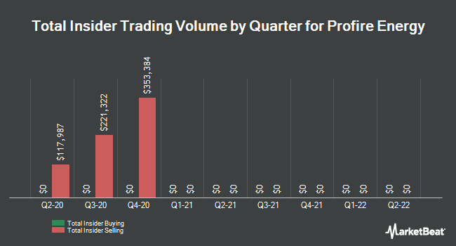 Insider Trades by Quarter for Profire Energy (NASDAQ:PFIE)