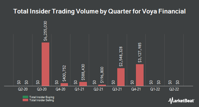 Insider Trades by Quarter for Voya Financial (NYSE:VOYA)