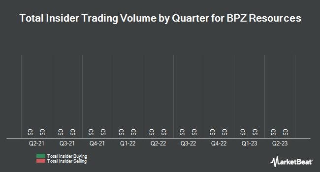 Insider Trades by Quarter for BPZ Resources (OTCMKTS:BPZRQ)
