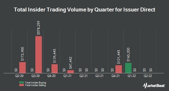 Insider Trades by Quarter for Issuer Direct (NYSEAMERICAN:ISDR)