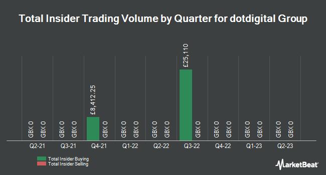 Insider Trades by Quarter for Dotdigital Group (LON:DOTD)