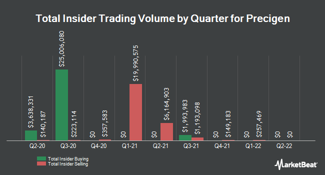 Insider Trades by Quarter for Intrexon Corporation (NYSE:XON)