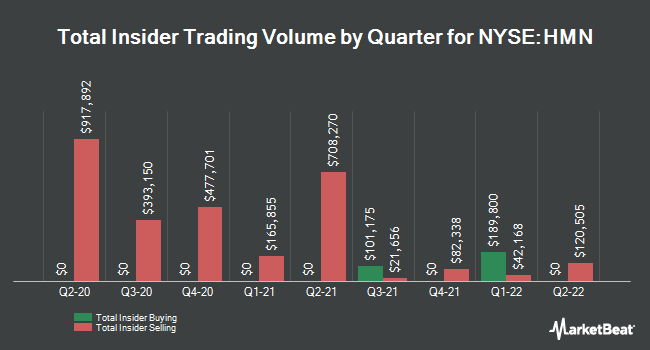 Insider Trades by Quarter for Horace Mann Educators (NYSE:HMN)
