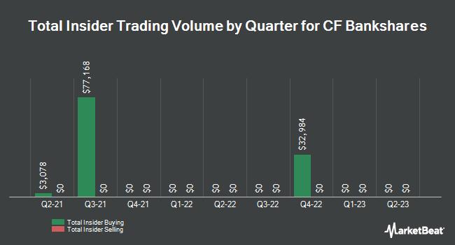 Insider Trading History for Central Federal (NASDAQ:CFBK)