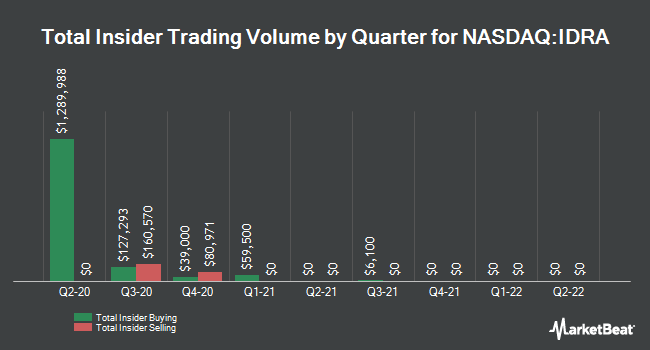 Insider Trades by Quarter for Idera Pharmaceuticals (NASDAQ:IDRA)