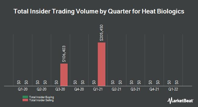 Insider Trading History for Heat Biologics (NASDAQ:HTBX)