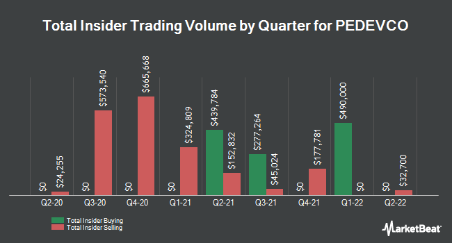Insider Trades by Quarter for PEDEVCO (NYSEAMERICAN:PED)