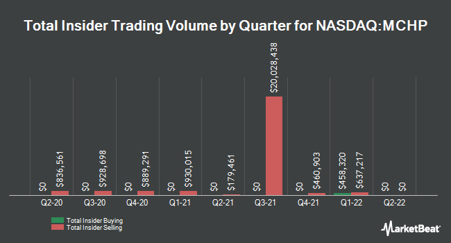 Insider Trades by Quarter for Microchip Technology (NASDAQ:MCHP)