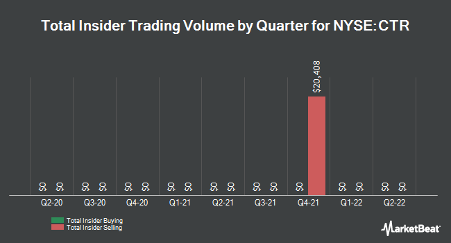 Insider Trades by Quarter for Clearbridge Energy MLP Total Return Fund (NYSE:CTR)